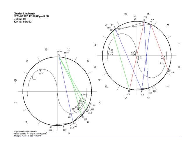 Charles Lindbergh Magi Chart Analysis Jupiters Web