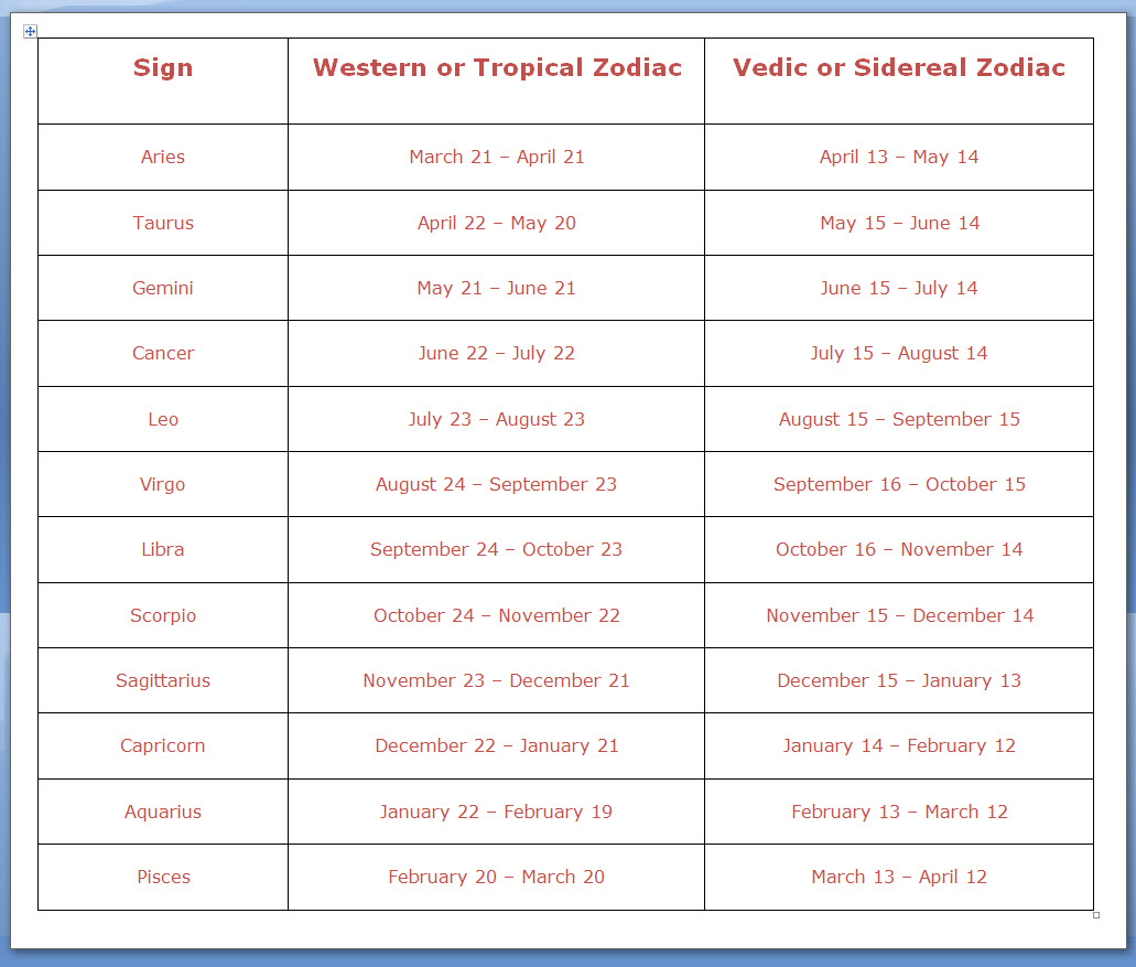 Zodiac signs by date in Melbourne